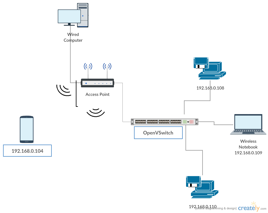 Getting started with openvswitch tech and me new wireless network diagram 3 ccuart Image collections
